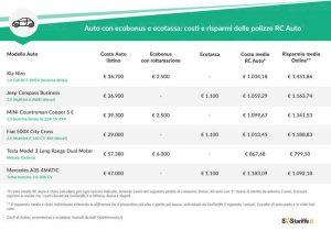 Assicurare l'auto con Ecobonus 2019 costa meno: ecco quanto, lo studio