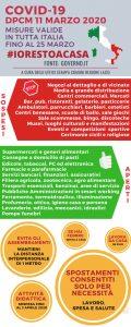 Pomezia, Nessun nuovo caso oggi nella ASL RM 6, attivata la consegna della spesa a domicilio